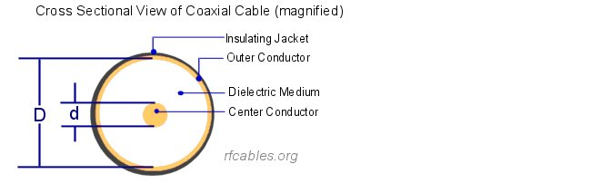Cross-Sectional View of the Co-axial Cable