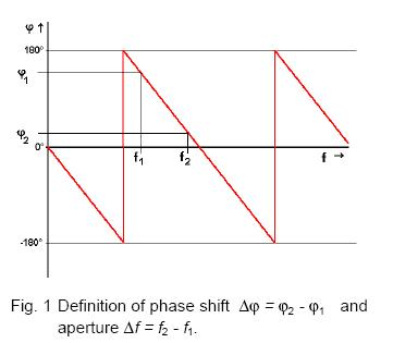 Definition of Phase Shift